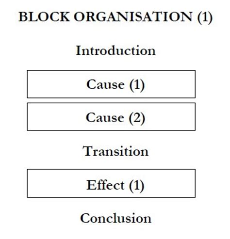Example of contrast essay introduction